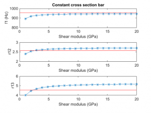 Shear modulus sweep for my long test bar.