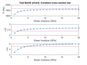 Shear modulus sweep for my short test bar.
