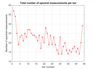 Number of spectral measurements per bar